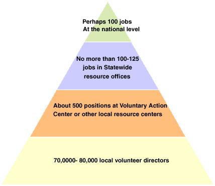 Pyramid from Exploring Volunteer Space